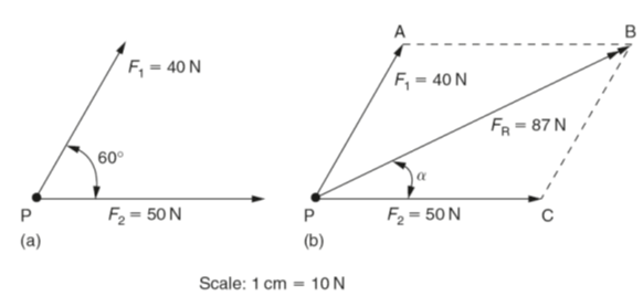Fine Resultant Force Vector Diagrams Of Forces Graphical Solution Wiring 101 Louspimsautoservicenl