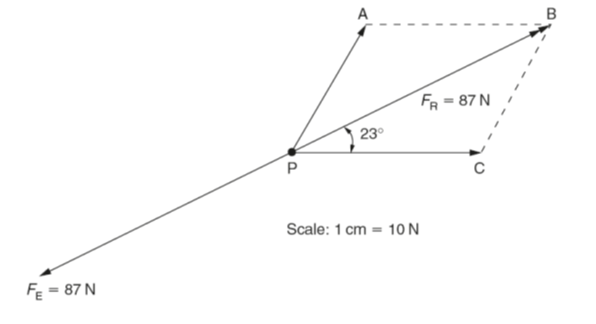 Resultant Force - Vector diagrams of forces: graphical solution on