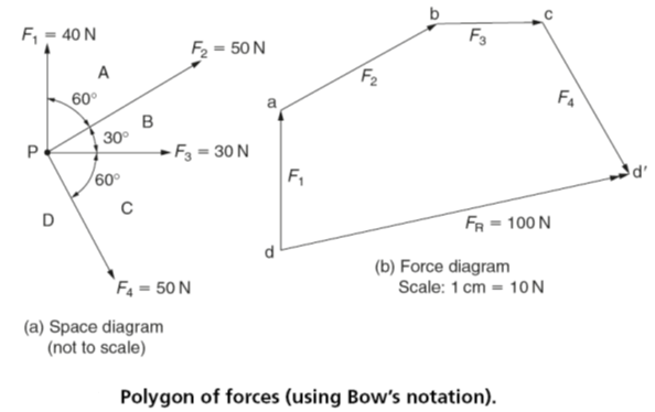 Resultant Force Vector Diagrams Of Forces Graphical Solution