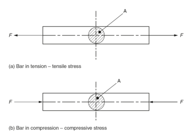 Stress And Strain Cylindrical Bar Of Cross Sectional Area