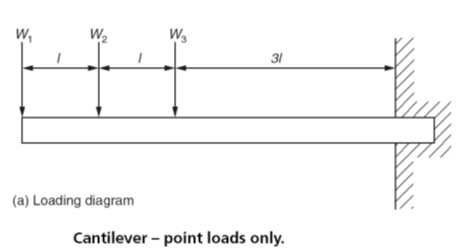 Surprising Beam Analysis Beam With Uniformly Distributed Load Udl Wiring 101 Archstreekradiomeanderfmnl