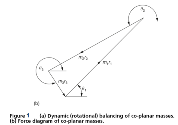 balancing rotating masses engineersfield diagram of saddle joint dividing through by ω2, which is a constant for any given speed of rotation, the equations become identical to the previous ones for static balance