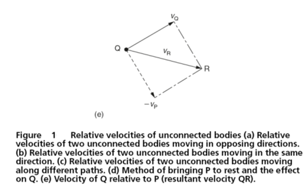 Relative velocities engineersfield relative velocities connected bodies unlike the previous section this section deals with the relative velocities of bodies that are unconnected fig ccuart Choice Image