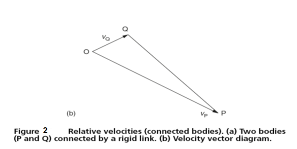 Relative velocities engineersfield since the distance l between the bodies p and q is fixed there can be no component velocity along the link connecting p and q therefore any relative ccuart Image collections