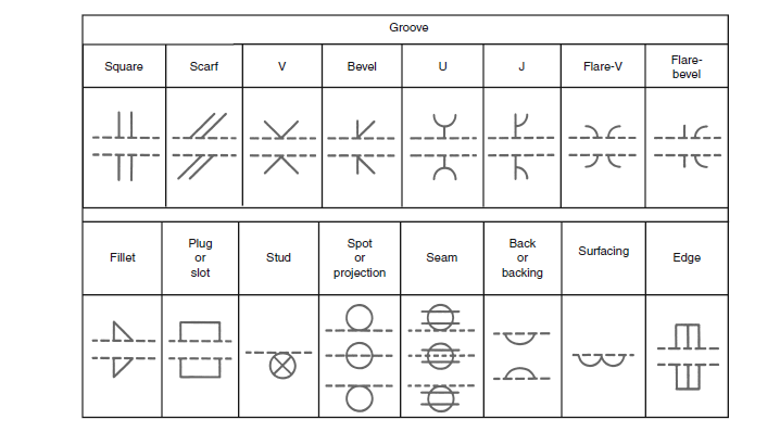 Welding Terms And Symbols Basic Welding Symbols Engineersfield