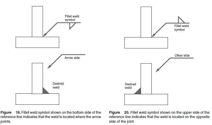Types Of Weld Joints Engineersfield