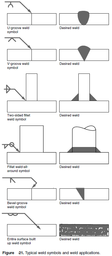 Weld Type And Weld Joint Configuration Engineersfield