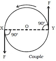 Couple and moment of the couple (Torque) - Engineersfield